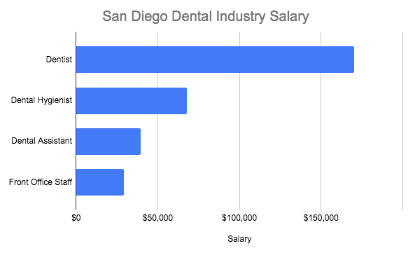 Dental salaries in the San Diego area